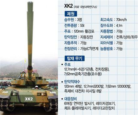 사진은 K2전차 '흑표'의 개발단계였던 XK2 모습.