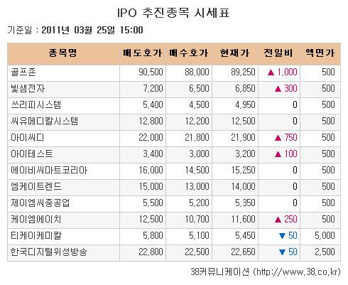 [장외시장 시황]세메스, 6거래일 연속 상승세