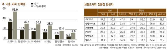 [커피의 경제학]스타벅스 불안한 1위 후발 3社 2위 맹추격