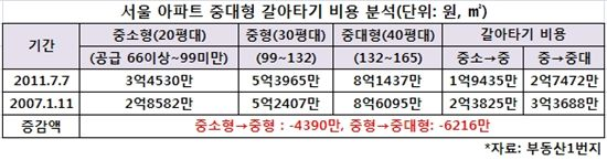 서울 아파트 중대형 갈아타기 비용이 떨어진 것으로 나타났다. 2007년1월에 비해 중소형->중형은 4390만원, 중형->중대형은 6216만원씩 각각 구입비용이 감소했다.