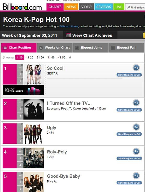 빌보드, K-POP 차트 신설... 첫 1위 씨스타 'So Cool'
