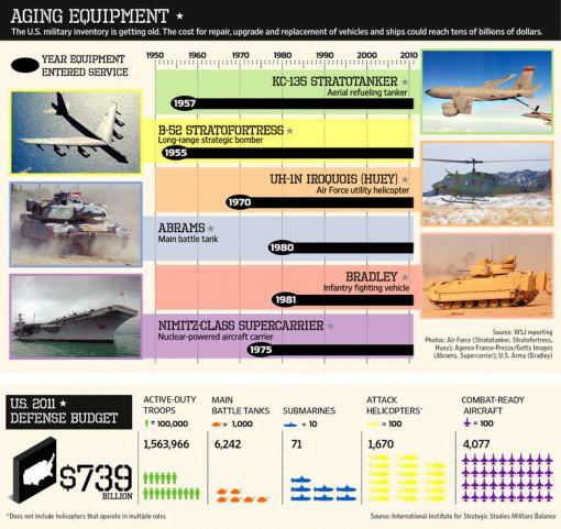 미군 장비 취역 연도(자료 월스트리트 저널)