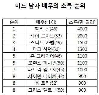 미드 남우의 연간 최고 소득은 466억