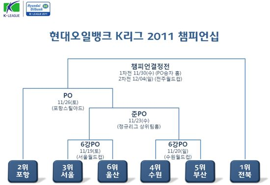 K리그 정규리그 마감..서울-울산, 수원-부산  6강 PO 격돌