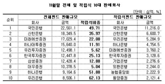 적립식펀드 판매잔액 7개월새 4.6조 증가