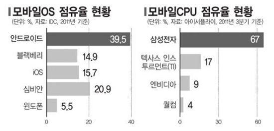 LG-인텔-구글, 스마트폰 동맹