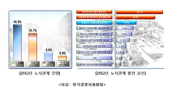 """기업 77%, """"2012 선거, 노사관계에 부정적"""""""