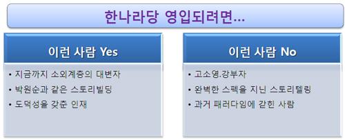 """전문가들 """"고소영·강부자는 영입 안돼""""…한나라당에 충고"""
