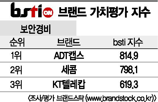 [그래픽뉴스]ADT캡스, 보안경비 브랜드 1위