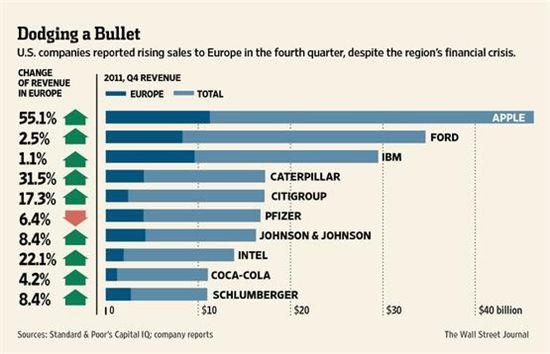 ▲S&P500 기업 전체 수익 중 유럽 내 수익율. 유럽 경제위기에도 불구하고 많은 미국 기업들이 높은 수익을 기록했다. (참조 = 월스트리트저널)