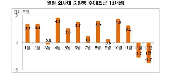 1월 회사채 11.2조 발행..두달째 '순상환'