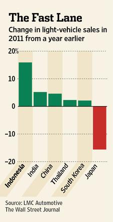 ▲지난해 인도네시아 경차 판매량은 17% 증가. 반면 다른 나라들은 저조한 실적을 보였고 일본은 20% 가까운 감소를 보였다.(참조=월스트리트저널)