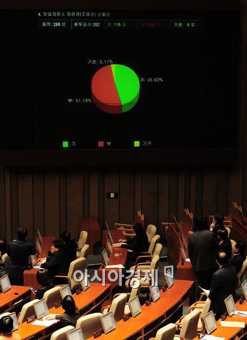 [포토] 조용환 헌법재판관 후보자 부결 지켜보는 민주통합당