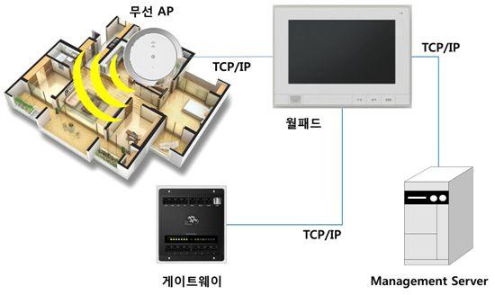 '더샵' 아파트, 무선 휴대폰 충전 서비스