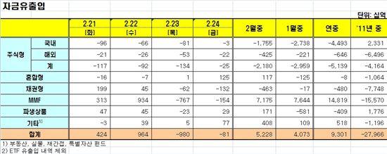 [펀드동향]국내주식형펀드 14거래일 연속 순유출