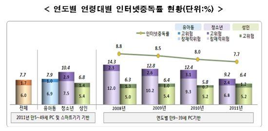 만5~9세 '유아' 인터넷 중독률, 성인보다 높다