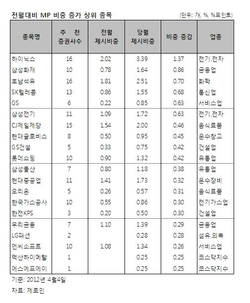 """증권사 1Q 추천종목구성군 수익률, 절반이 부진.. """"코스피 밑돌아"""""""