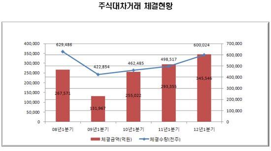 1Q 주식대차 20.4%↑..삼성電 '1위'