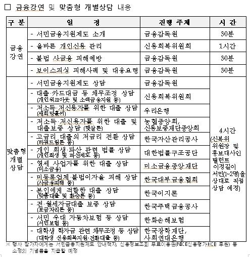 금감원·신복위, 맞춤형 서민금융상담 행사 개최