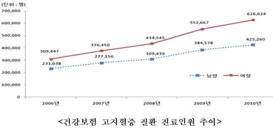 고지혈증 연 진료인원 100만명 돌파