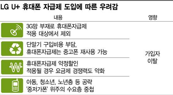 LG U+ '2G 400만의 이탈' 고심