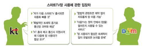 """KT """"다음 스마트TV도 인터넷 사용료 내라"""""""