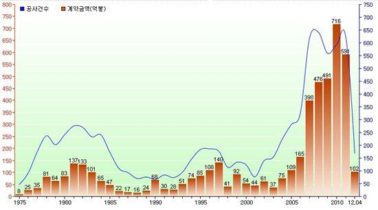건설업계 해외수주 추이(자료: 해외건설협회)