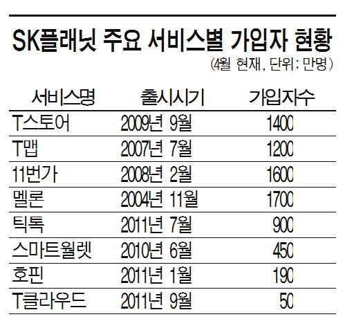 한국 구글 꿈꾼 'SK플래닛', 줄줄이 '1000만 가입'