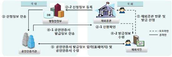 (자료: 행정안전부)