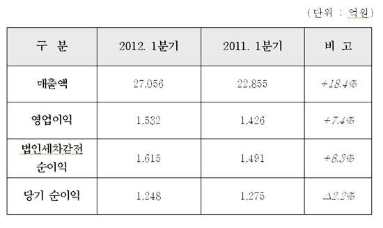 현대건설, 1Q 영업익 1532억..전년比 7.4%↑