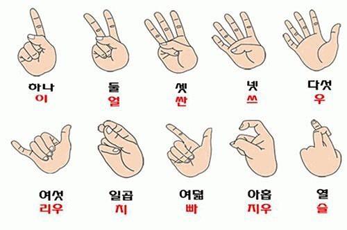 중국에서 숫자 세는 법(출처: 온라인 커뮤니티)
