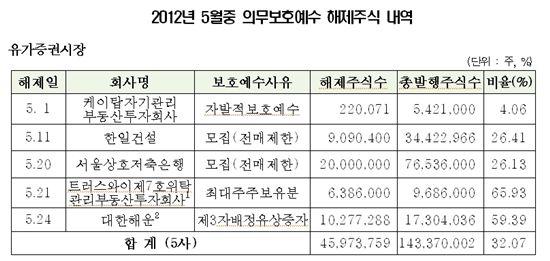5月 한일건설 등 12社 6600만주 보호예수 해제