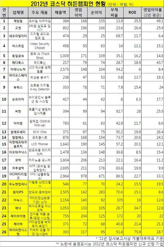 '코스닥 히든챔피언', 우노앤컴퍼니 등 7개사 추가선정