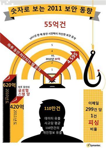 """""""지난해 사이버 공격 81% 증가했다"""""""