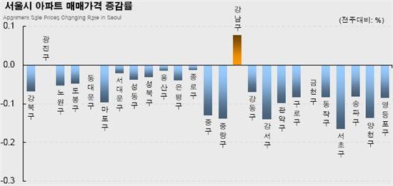 서울 아파트값, '강남구'만 상승
