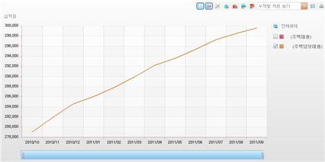 2011년 4월 DTI 규제 환원 전후 주택담보대출 추이  *자료: 한국은행