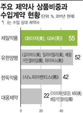 수입약 도매상 전락하는 한국 제약사들