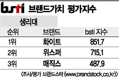 [그래픽뉴스]화이트, 생리대 브랜드 1위
