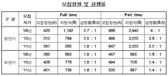 한국형 MBA 최고경쟁률 고려대 4.9대 1