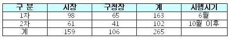 실태조사 시행시기 및 주체 / 서울시