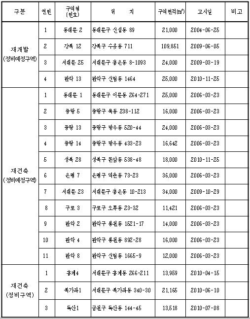 정비구역 우선해제 대상(18개소) / 서울시