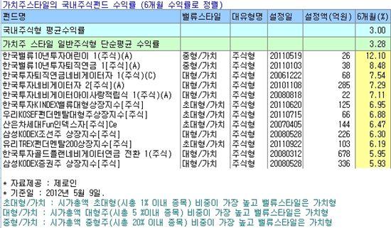 삼성전자株 담더니···가치주펀드 '으쓱'