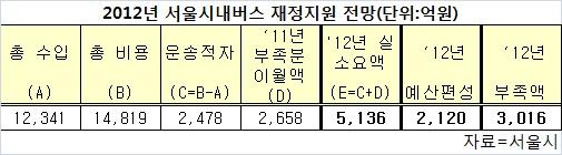 서울버스 파업대비 지하철 증회·출근시간 연장 등 대책가동