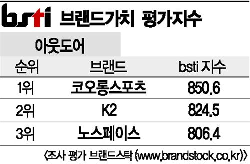 [그래픽뉴스]코오롱스포츠, 아웃도어 브랜드 1위