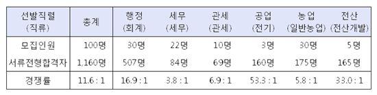 고졸 9급 공무원 시험 경쟁률 11.6대 1