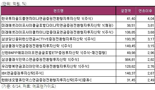 ◇연금저축펀드 연초후 수익률 상위 10개