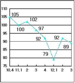 기업자금사정지수 추이(자료:대한상의)