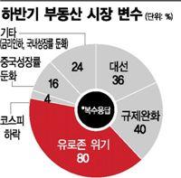 [전문가 설문]하반기 '청약 무지개論'