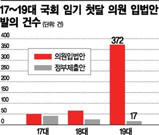19대 국회 첫달, 법안 발의 늘었지만 66%가 '재탕'