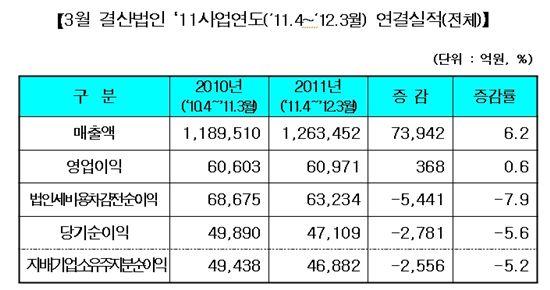 [3월 결산법인]유가증권시장, 매출 늘었지만 순이익 14%↓